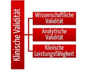 klinische Bewertung von Software: 3 Aspekte