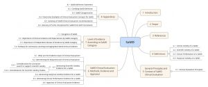 SOFTWARE AS A MEDICAL DEVICE (SAMD): CLINICAL EVALUATION