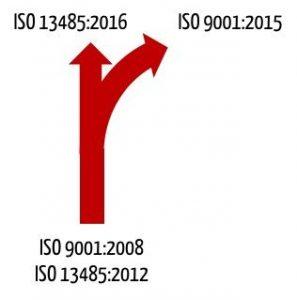 """Die ISO-9001:2015 ist """"abgebogen"""" und stimmt nicht mehr weitgehend mit der ISO13485:2016 überein."""