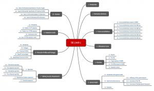 ISO/IEC 15408-1: Kapitelübersicht