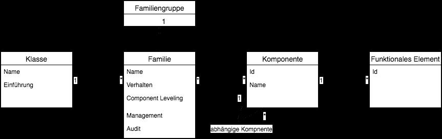 ISO/IEC 15408: Konzept auf Klassen, Familien, Komponenten und Elementen