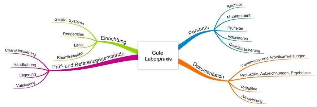 Good Laboratory Practice GLP Anforderungen