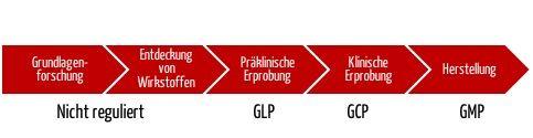 Good Laboratory Practice GLP versus GCP und GMP