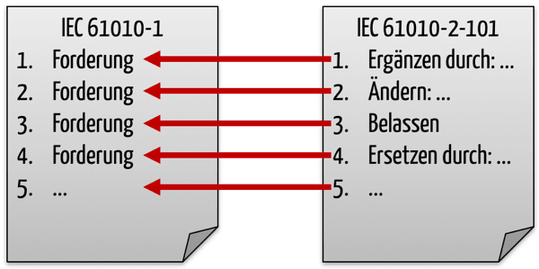 Zusammenspiel IEC-60601-1 und IEC 60601-2-101