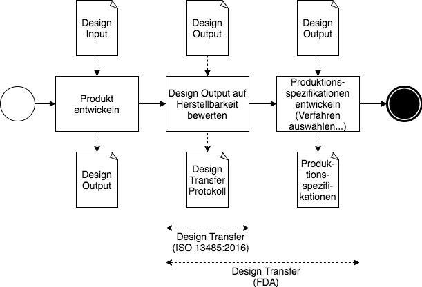 Die Anforderungen der FDA und der ISO 13485 an den Design Transfer sind nicht identisch