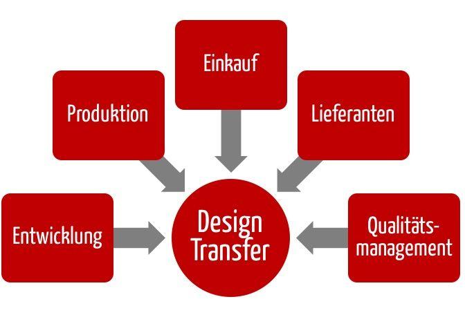 Bei Design Transfer sollten nicht nur die Entwicklung und Produktion beteiligt sein