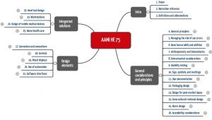 AAMI HE 75: Mindmap mit den Kapiteln
