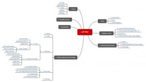 AAMI TIR36: Kapitelstruktur als Mindmap