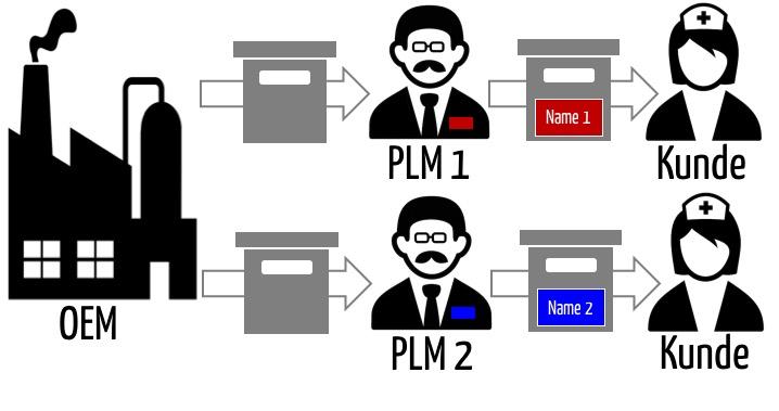 OEM liefert an mehrere PLMs das gleiche Produkt