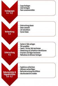Die vier Schritte der HAZOP (Hazard Operationability)