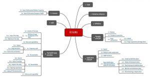 Mindmap, die eine Übersicht über die Kapitel der IEC 61882 gibt.