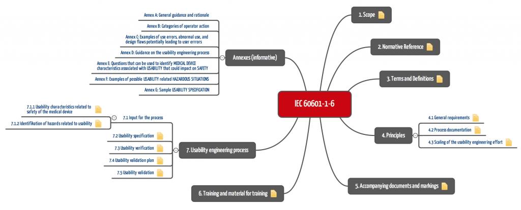 IEC 60601-1-6 bis zum Jahr 2010