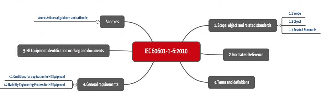 IEC 60601-1-6 ab 2010