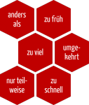 HAZOP - Leitworte