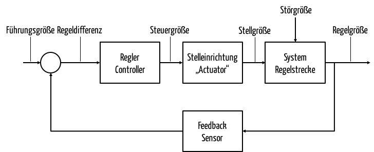 Closed-Loop-Systeme (geschlossene Regelsysteme)