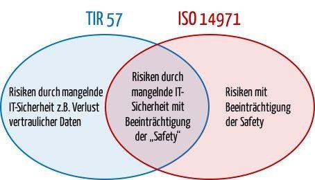 Schutzziele TIR 57 versus ISO 14971