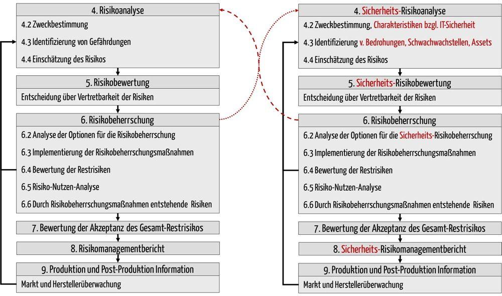 Risikomanagement-Prozess nach TIR 57 und ISO 14971 im Vergleich