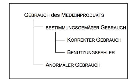 IEC 62366 bestimmungsgemäßer versus anormaler Gebrauch