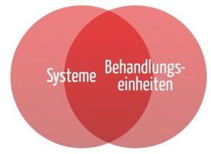 Systeme und Behandlungseinheiten (Venn Diagramm)