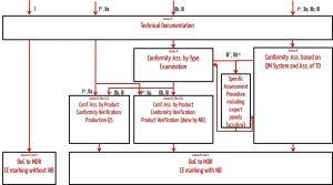 Konformitätsbewertungsverfahren der MDR