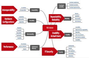 IVDR Software Anforderungen und ISO 25010