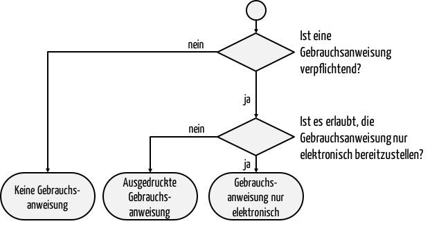 Gebrauchsanweisung Entscheidungsbaum