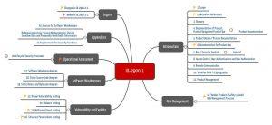 Kapitelstruktur der UL 2900-1 und UL 2900-2-1
