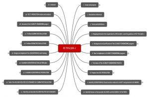 Kapitelübersicht des IEC TR 62366-2