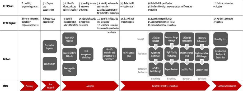 """Beispiel für ein Usability Engineering Projekt (angelehnt an """"Figure 1"""" im IEC TR 62366-2)"""