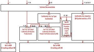 MDR Konformitätsbewertungsverfahren