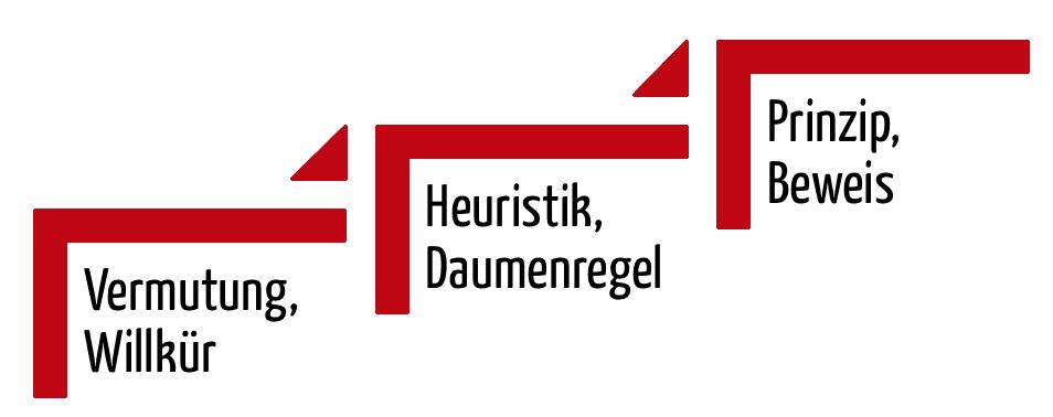 Heuristische Evaluation: Heuristiken versus Prinzipien