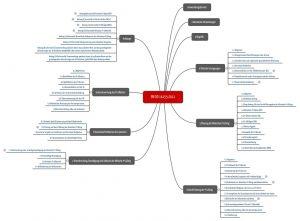 Kapitelstruktur der EN ISO 14155:2011