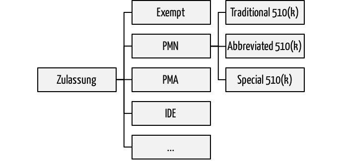 FDA Approval Processes: 510(k), Abbreviated 510(k), PMA, ...