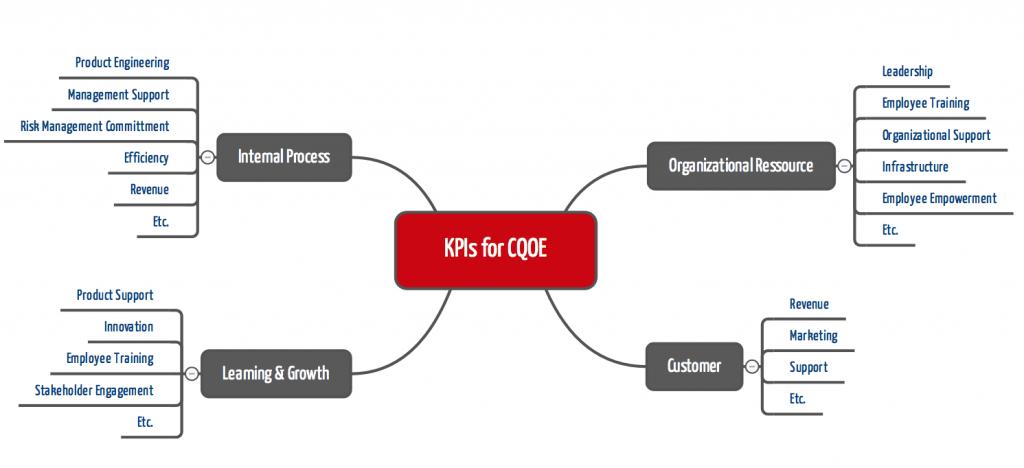 FDA: CQOE-KPIs sollen die Unternehmen im Rahmen des Precertification (Pre-Cert) Pilot Program bewerten helfen