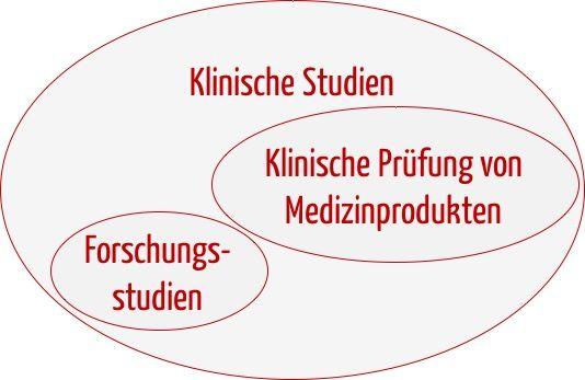 Klinische Prüfungen von Medizinprodukten: Die 6 größten ...
