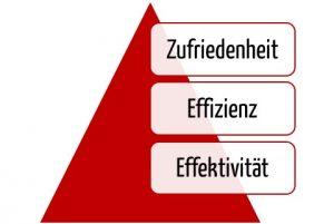 Usability: Die Pyramide aus Effektivität, Effizienz und Zufriedenheit