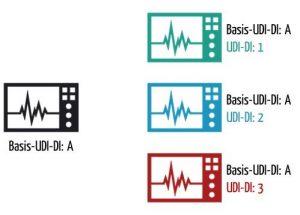 Basis-UDI-DI versus UDI-DI
