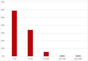 Medical Startups: Anzahl der Mitarbeiter