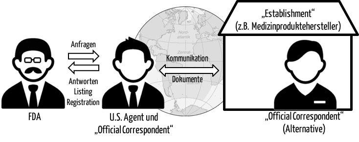 FDA: U.S. Agent und Official Correspondent