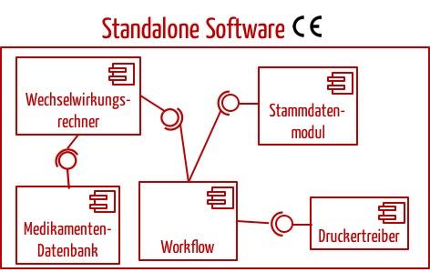 Software als Medizinprodukt: Definition und Klassifizierung