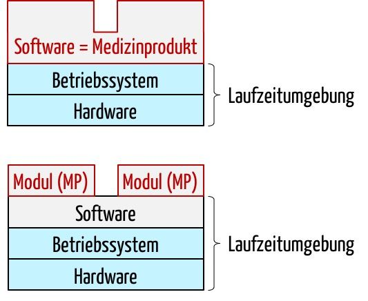 Software-Module versus Medizinprodukt