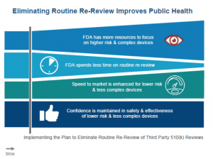 FDA Third-Party Review Program