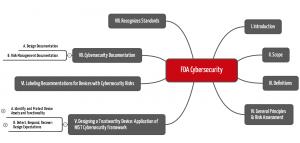 Kapitelstruktur des FDA Cybersecurity Guidance vom Oktober 2018 als Mindmap