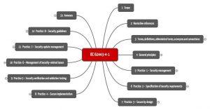 IEC-62443-4-1 in der Übersicht