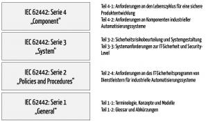 Familie der IEC 62443 Normen