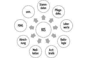Ein Krankenhaus-Informationssystem besteht aus vielen Modulen