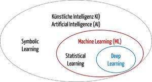 Künstliche Intelligenz - Taxonomie der Verfahren