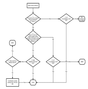 Flussdiagramm der EU Leitlinie MEDDEV 2.1/6 zu IVD Software