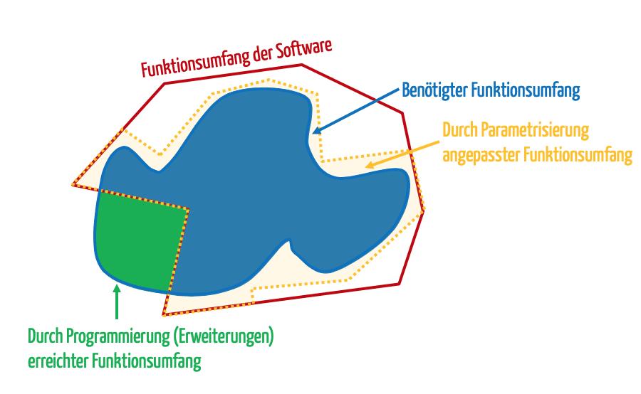 Parametrisierung einer Software in Abgrenzung zur Erweiterung (zum Vergrößern klicken)