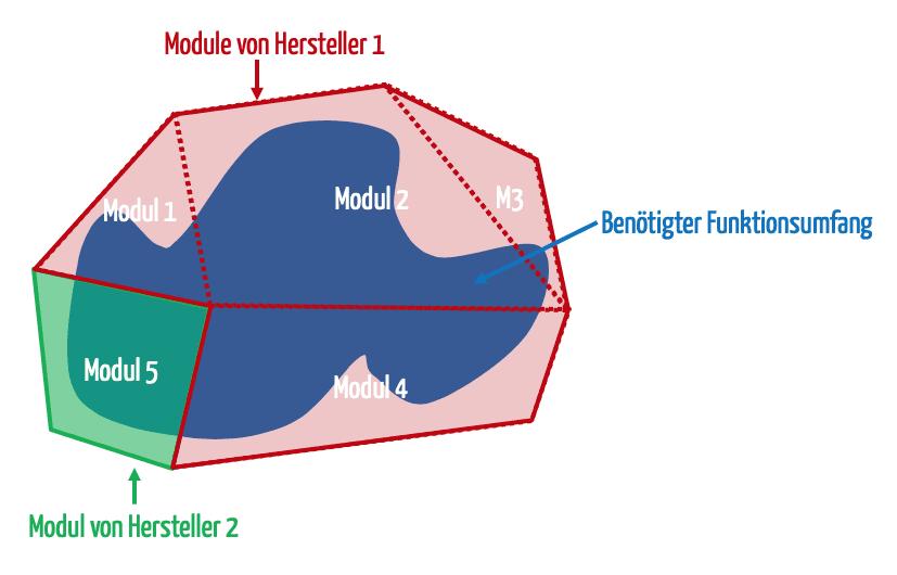 Konfiguration eines Software-Systems aus Modulen (zum Vergrößern klicken)